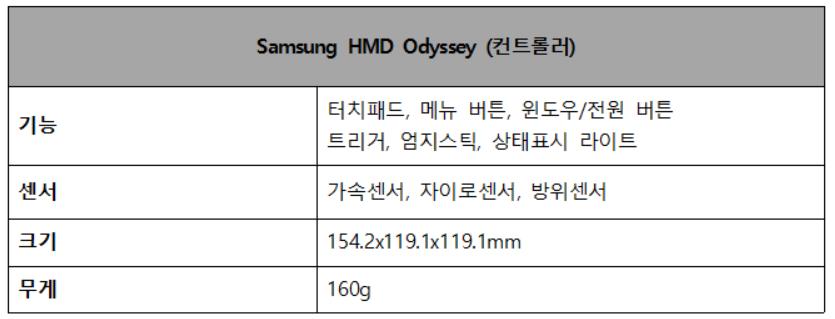 Samsung HMD Odyssey (컨트롤러) 기능 터치패드, 메뉴 버튼, 윈도우/전원 버튼, 트리거, 엄지스틱, 상태표시 라이트 센서 가속센서, 자이로센서, 방위센서 크기 154.2x119.1x119.1mm 무게 160g