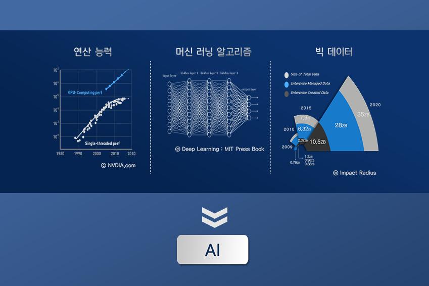 연산능력, 머신러닝 알고리즘, 빅데이터가 인공지능 구현을 위한 핵심이다