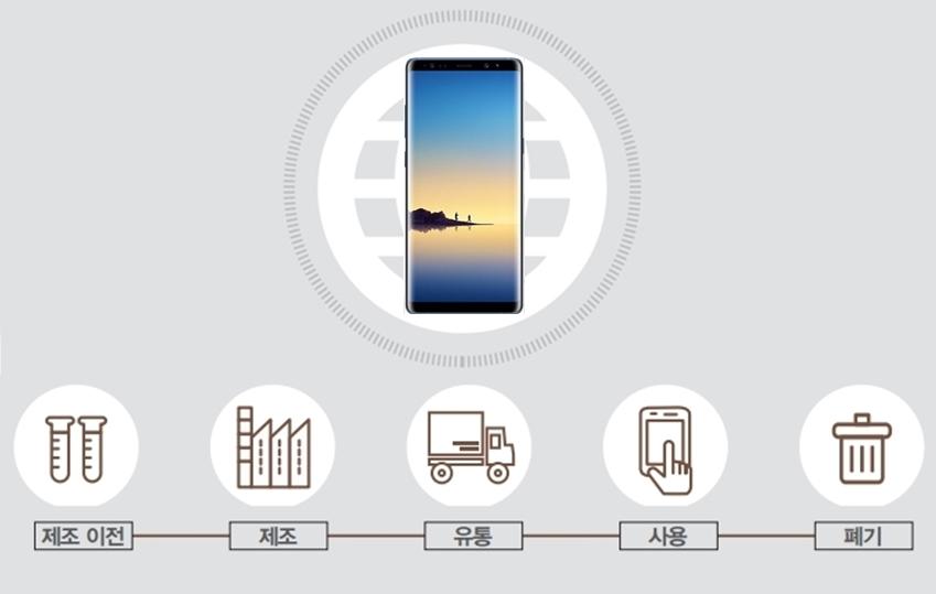 스마트폰 전과정 평가 모습
