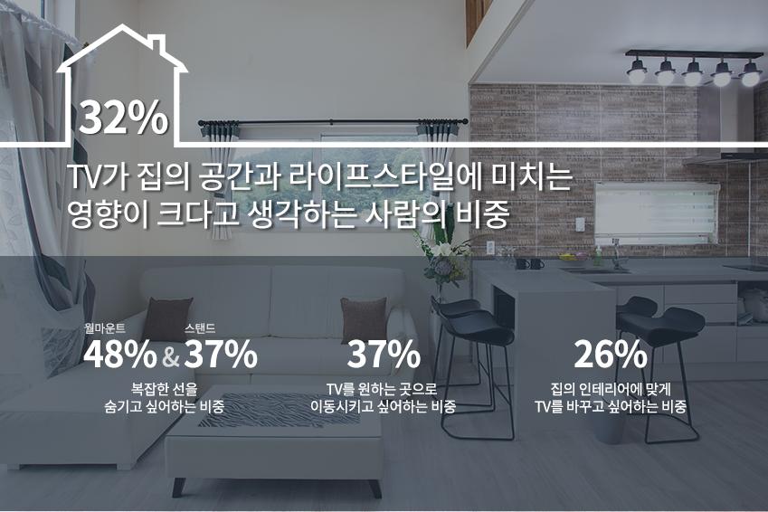 tv가 집 공간과 라이프스타일에 미치는 영향이 크다고 생각하는 사람의 비중은 32%