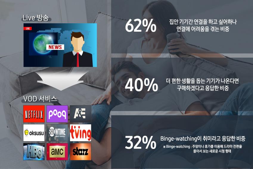 집안 기기간 연결을 하고 싶어하나 연결에 어려움을 겪는 비중 62%