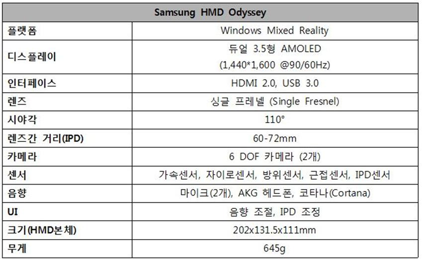 Samsung HMD Odyssey / 플랫폼/ 디스플레이 /인터페이스/ 렌즈/ 시야각 / 렌즈간 거리(IPD) 카메라 / 센서/ 음향 / UI/ 크기 (HMD본체) / 무게 / Windows Mixed Reality / 듀얼 3.5형AMOLED(1,440*1,600 @90/60Hz) /HDMI 2.0, USB 3.0/싱글 프레넬 (Single Fresnel)/./110°/60-72mm/6 DOF 카메라 (2개/가속센서, 자이로센서, 방위센서, 근접센서, IPD센서//    마이크(2개), AKG 헤드폰, 코타나(Cortana)  //음향 조절, IPD 조정202x131.5x111mm//645g