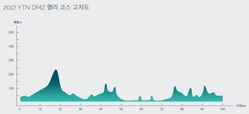 ▲ 100Km 랠리 코스의 높낮이를 도식화한 표. 랠리에 상당히 많은 언덕 구간이 포함되어 있음을 알 수 있다