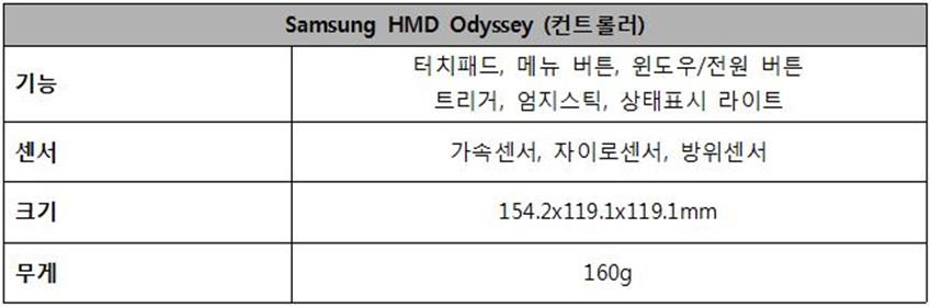 Samsung HMD Odyssey (컨트롤러) / 기능 / 센서 / 크기 / 무게 / 터치패드, 메뉴 버튼, 윈도우 /전원 버튼/ 트리거/ 엄지스틱/ 상태 표시 라이트 / 가속센서 / 자이로센서, 방위세선, 154.2x119.1x119.1mm 106g