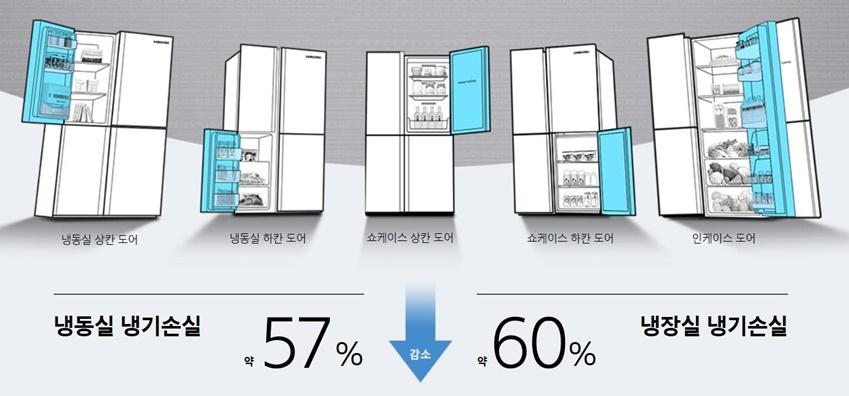▲자사 양문형 냉장고 도어 오픈 대비 'H9000' 좌/우측 상칸 도어 오픈 기준 *Intertek 인증