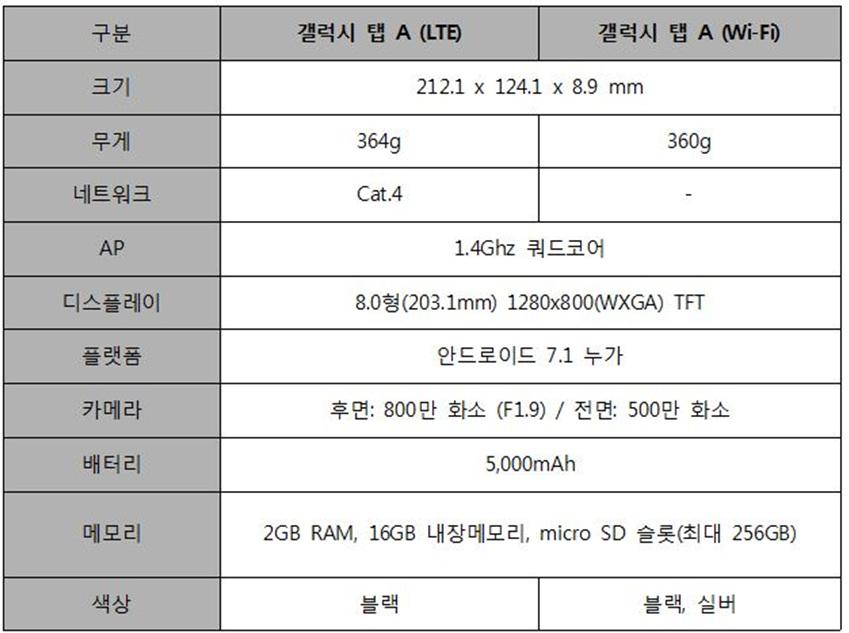 구분   갤럭시 탭 A (LTE)   갤럭시 탭 A (Wi-Fi)    크기   212.1 x 124.1 x 8.9 mm    무게   364g   360g    네트워크   Cat.4   -    AP   1.4Ghz 쿼드코어    디스플레이   8.0형(203.1mm) 1280x800(WXGA) TFT    플랫폼   안드로이드 7.1 누가    카메라   후면: 800만 화소 (F1.9) / 전면: 500만 화소    배터리   5,000mAh    메모리   2GB RAM, 16GB 내장메모리, micro SD 슬롯(최대 256GB)    색상   블랙   블랙, 실버