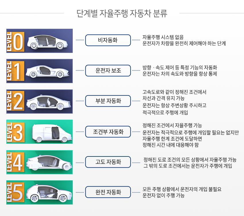 단계별 자율주행 자동차 분류 / 0 level 비자동화 - 자율주행 시스템 없음, 운전자가 차량을 완전히 제어해야 하는 단계 / 1level 운전자 보조 - 방향·속도 제어 등 특정 기능의 자동화, 운전자는 차의 속도와 방향을 항상 통제 / 2level 부분 자동화 - 고속도로와 같이 정해진 조건에서 차선을 유지하거나 일정 간격 유지 가능, 운전자는 항상 주변 상황 숙지하고 적극적으로 주행에 개입 / 3level 조건부 자동화 - 정해진 조건에서 자율주행 기능, 운전자가 주행에 적극적으로 개입할 필요는 없지만 한계 조건에 도달하면 정해진 시간 내에 대응해야 함 / 4level 고도 자동화 - 정해진 도로 조건의 모든 상황에서 자율주행 가능, 그 밖의 도로 조건에서는 운전자가 주행에 개입 / 5level 완전 자동화 - 모든 주행 상황에서 운전자의 개입 불필요, 운전자 없이 주행 가능