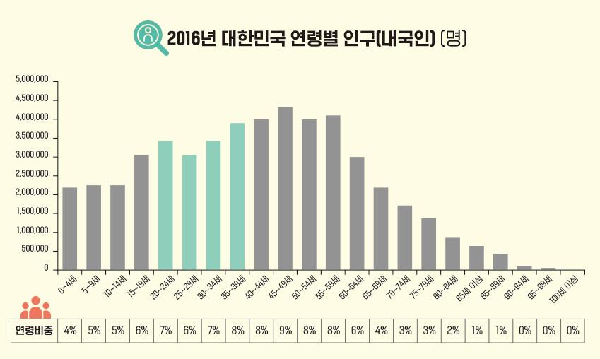 대한민국의 밀레니얼 세대 인구는 26%에 달한다 (2016년 기준)