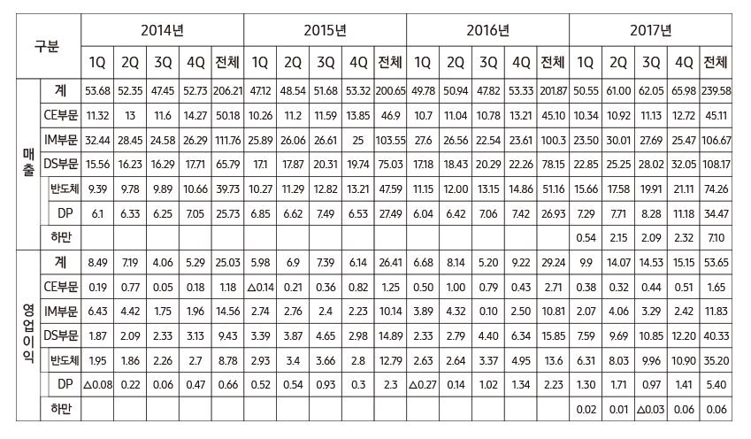 구분, 2014년, 1Q, 2Q, 3Q, 4Q, 전체, 2015년 1Q, 2Q, 3Q, 4Q, 전체, 2016년, 1Q, 2Q, 3Q, 4Q, 전체,2017년,1Q, 2Q, 3Q, 4Q, 전체, 매출, 계, CE부문, IM부문, DS부문, 반도체, DP, 하만, 영업이익, 계, CE부문, IM부문, DS부문, 반도체, DP, 하만, 53.68,52.35,47.45,52.73,206.21,11.32,13.,11.6,14.27,50.18,32.44,28.45,.24.58,26.29,111.76,15.56,16.23,16.29,17.71,65.79,9.39,9.78,9.89,10.66,39.73,6.1,6.33,6.25,7.05,25.73,47.12,48.54,51.68,53.32,200.65,10.26,11.2,11.59,13.85,46.9,25.89,26.06,26.61,25,103.55,17.1,17.87,20.31,19.74,18.43,20.29,22.26,11.15,12.00,13.15,14.86,51.16,6.04,6.42,7.06,7.42,26.9350.55,61.00,62.05,65.98,239.58,10.34,10.92,11.13,12.72,45.11,23.50,30.01,27.69,25.47,106.67,22.85,25.25,28.02,32.05,108.17,15.66,17.58,19.91,21.11,74.26,7.29,7.71,8.28,11.18,34.47,0.54,2.15,2.09,2.32,7.10 , 8.49,7.19,4.06,5.29,25.03,0.19,0.77,0.05,0.18,1.18,6.43,4.42,1.75,1.96,14.56,1.87,2.09,2.33,3.13,9.43,1.95,1.86,2.26,2.7,8.87,0.08,0.22,0.06,0.47,0.66,5.98,6.9,7.39,6.14,26.41,0.14,0.21,0.36,0.82,1.25,2.74,2.76,2.4,2.23,10.14,3.39,3.87,4.65,2.98,14.89,2.93,3.4,3.66,2.8,12.79,0.52,0.54,0.93,0.3,2.30.27,0.14,1.02,1.34,2.23,9.9,14.07,14.53,15.15,53.65,0.38,0.32,0.44,0.51,1.65,2.07,4.06,3.29,2.42,11.83,7.59,9.69,10.85,12.20,40.33,6.31,8.03,9.96,10.90,35.20,1.30,1.71,0.97,1.41,5.40,0.02,0.01,0.03,0.06,0.06