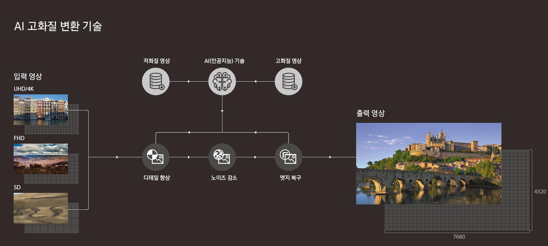 삼성전자 AI 고화질 변환 기술 개념도(1)