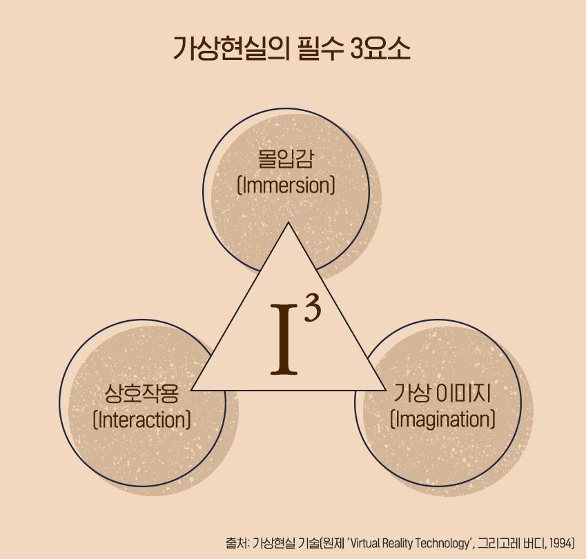 △몰입감(Immersion) △상호작용(Interaction) △가상 이미지(Imagination, '가상환경'이라고도 한다)가 바로 그것
