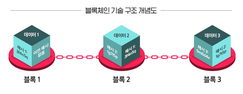 블록체인 기술 구조 개념도 / 데이터 1 / 데이터 2 / 데이터 3 / 블록 1 / 블록 2 / 블록 3