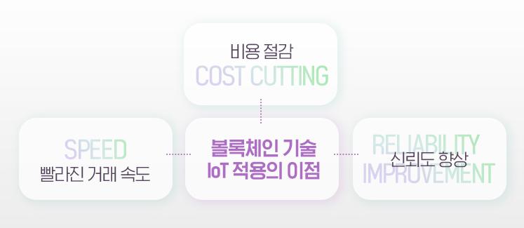 비용절감 / 빨라진 거래 속도 / 볼록체인 기술 IoT적용의 이점 / 신뢰도 향상