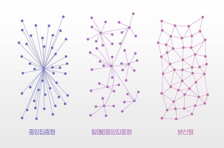 중앙집중형 / 탈중앙집중형 / 분산형