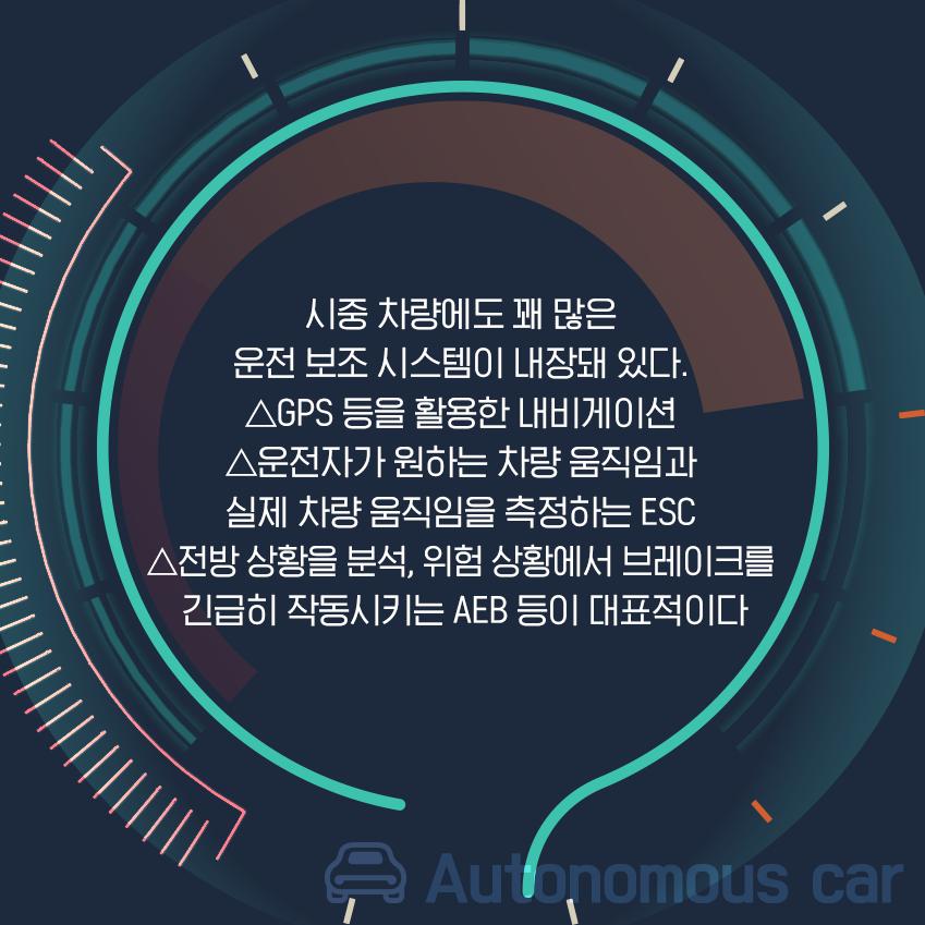 시중 차량에도 꽤 많은 운전 보조 시스템이 내장돼 있다. gpS 등을 활용한 내비게이션 운전자가 원하는 차량 움직임과 실제 차량 움직임을 측정하는 ESC 전방 상황을 분석, 위험 상황에서 브레이크를 긴급히 작동시키는 AEB등이 대표적이다.
