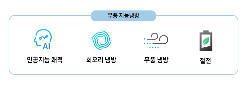 인공지능 쾌적, 회오리 냉방, 무풍 냉방, 절전
