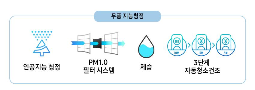 인공지능 청정, PM1.0 필터 시스템, 제습, 3단계 자동청소건조