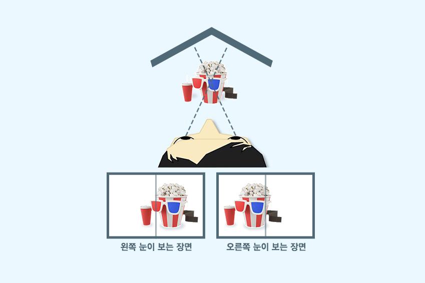 ▲입체감을 느끼기 위해서는 좌우 눈 각각에 맞는 화면이 필요하기 때문에 3D 효과를 위해서는 왼쪽 눈을 위한 장면과 오른쪽 눈을 위한 장면을 하나의 스크린에 분리해서 보여주어야 한다