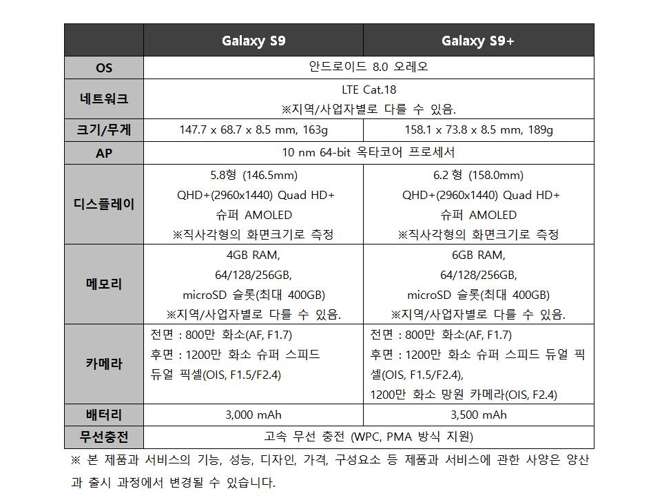 Galaxy S9 Galaxy S9+ OS 안드로이드 8.0 오레오 네트워크 LTE Cat.18 ※지역/사업자별로 다를 수 있음. 크기/무게 147.7x68.7x8.5mm, 163g 158.1x73.8x8.5mm, 189g AP 10nm 64-bit 옥타코어 프로세서 디스플레이 5.8형 (146.5mm) QHD+(2960x1440) Quad HD + 슈퍼 AMOLED ※직사각형의 화면크기로 측정 6.2형 (158.0mm) QHD+(2960x1440) Quad HD + 슈퍼 AMOLED ※직사각형의 화면크기로 측정 메모리 4GB RAM, 64/128/256GB, microSD 슬롯(최대 400GB) ※지역/사업자별로 다를 수 있음. 6GB RAM,  64/128/256GB, microSD 슬롯(최대 400GB) ※지역/사업자별로 다를 수 있음. 카메라 전면: 800만 화소(AF, F1.7) 후면: 1200만 화소 슈퍼 스피드  듀얼 픽셀(OIS, F1.5/F2.4) 전면: 800만 화소(AF, F1.7) 후면: 1200만 화소 슈퍼 스피드  듀얼 픽셀(OIS, F1.5/F2.4), 1200만 화소 망원 카메라(OIS, F2.4) 배터리 3,000 mAh 3,500mAh 무선 충전 고속 무선 충전 (WPC, PMA 방식 지원) ※ 본 제품과 서비스의 기능, 성능, 디자인, 가격, 구성요소 등 제품과 서비스에 관한 사양은 양산과 출시 과정에서 변경될 수 있습니다.