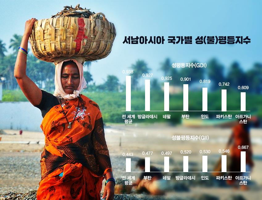 서남아시아 국가별 성평등지수와 성불평등지수