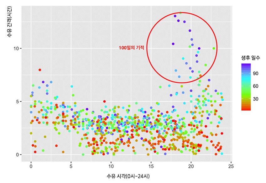 ▲딸아이를 키우며 기록한 수유 시각(X)과 수유 간격(Y) 간 관계 분포 그래프