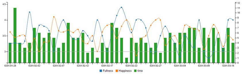 ▲내 건강과 행복 정도, 생산성 간 상관관계를 보여주는 도표