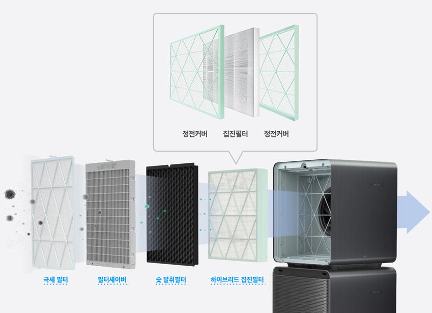 ▲삼성 큐브에 적용된 하이브리드 집진필터는 정전기를 이용해 미세먼지를 모으는 기존의 집진필터에 고전압을 걸고, 필터 섬유에 '정전기 유도 현상'을 일으켜 미세먼지를 강하게 끌어 모은다