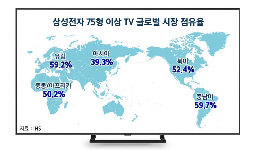IHS마켓에 따르면 삼성 TV는 지난해 세계 65형 이상 TV 시장에서 판매대수 기준 31.1%, 판매금액 기준 34.1%로 1위를 차지했다. 75형 이상 TV의 경우 점유율이 판매대수 기준 47.4%에 이르러, 지난해 세계 시장에서 팔린 거의 두 대 중 한 대는 삼성 제품이었다.