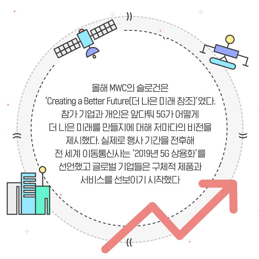 올해 MWC의 슬로건은 'Creating a Better Future(더 나은 미래 창조)'였다. 참가 기업과 개인은 앞다퉈 5G가 어떻게 더 나은 미래를 만들지에 대해 저마다의 비전을 제시했다. 실제로 행사 기간을 전후해 전 세계 이동통신사는 '2019년 5G 상용화'를 선언했고 글로벌 기업들은 구체적 제품과 서비스를 선보이기 시작했다