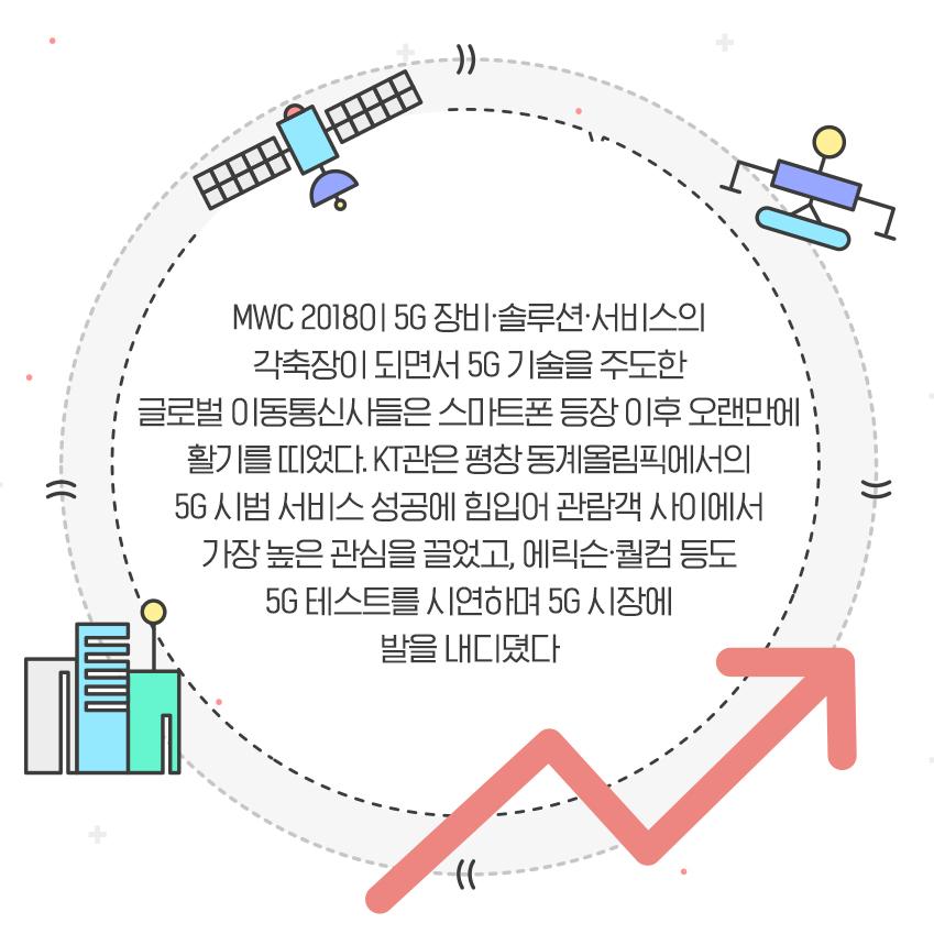MWC 2018이 5G 장비∙솔루션∙서비스의 각축장이 되면서 5G 기술을 주도한 글로벌 이동통신사들은 스마트폰 등장 이후 오랜만에 활기를 띠었다. KT관은 평창 동계올림픽에서의 5G 시범 서비스 성공에 힘입어 관람객 사이에서 가장 높은 관심을 끌었고, 에릭슨∙퀄컴 등도 5G 테스트를 시연하며 5G 시장에 발을 내디뎠다