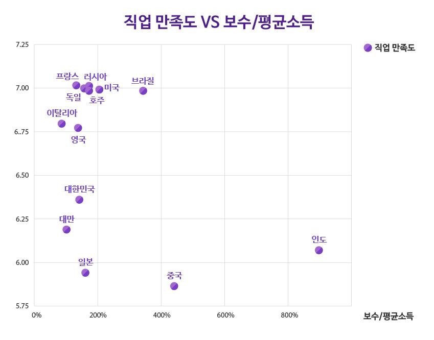 [그래프6] 평균 소득 대비 직업 만족도와 보수 수준 간 상관 관계
