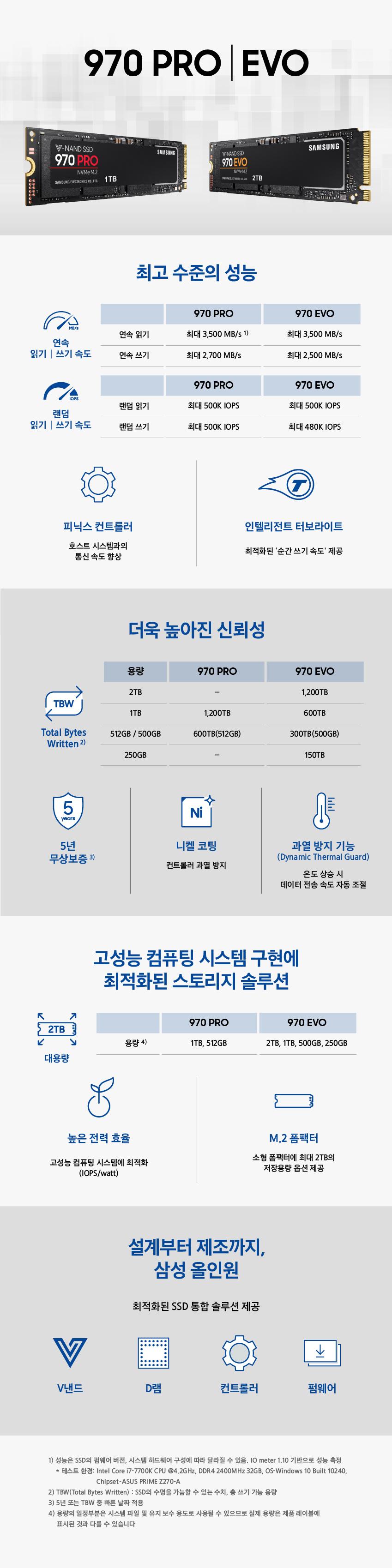 기존 SATA SSD 대비, 최대 6배 이상의 속도를 내는 '삼성 NVMe SSD 970 PRO|EVO'가 5월 7일 한국, 미국, 중국 등 전 세계 50여 개국에 동시 출시된다.  이번 970 SSD 시리즈는 NVMe(Non-Volatile Memory express)를 채용해 연속 읽기∙쓰기 속도가 최대 3500MB/s, 2700MB/s에 달한다. 이는 5기가바이트(GB) 크기의 영화 한 편을 1초 만에 읽고, 1.9초 만에 쓸 수 있을 정도의 빠른 속도다.  고화질 영상과 고사양 게임의 최강 솔루션이 될 소비자용 SSD의 '끝판왕', NVMe SSD 970을 인포그래픽으로 한눈에 확인해보자.