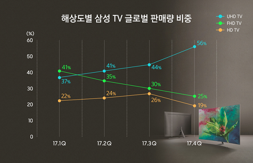 해상도별 삼성 TV 글로벌 판매량 미중