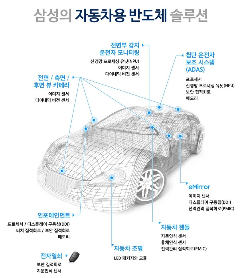 삼성의 자동차용 반도체 솔루션