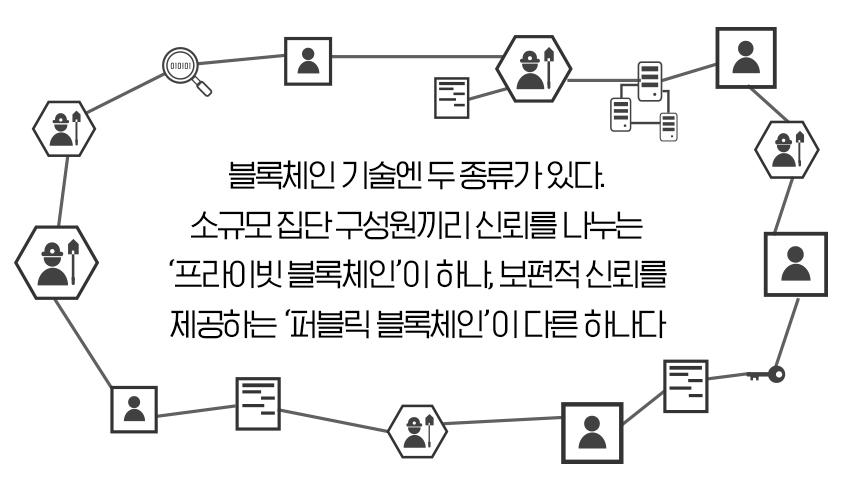 블록체인 기술엔 두 종류가 있다. 소규모 집단 구성원끼리 신뢰를 나누는 '프라이빗 블록체인'이 하나, 보편적 신뢰를 제공하는 '퍼블릭 블록체인'이 다른 하나다