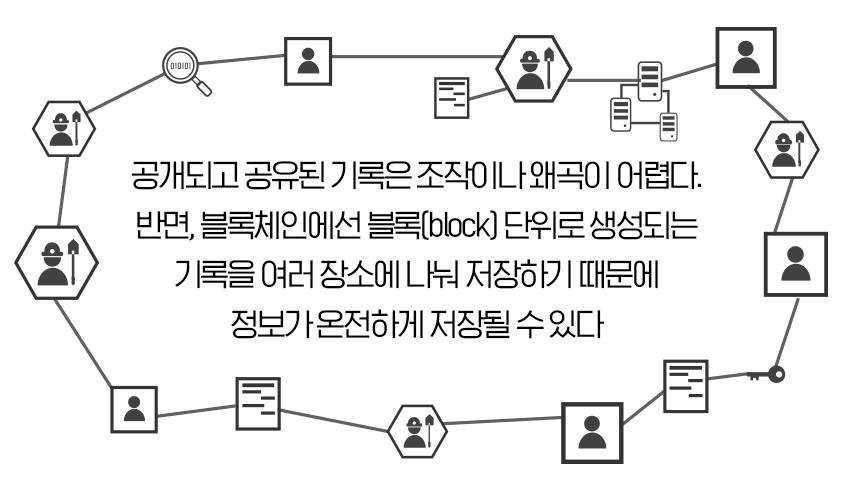 공개되고 공유된 기록은 조작이나 왜곡이 어렵다. 반면, 블록체인에선 블록 단위로 생성되는 기록을 여러 장소에 나눠 저장하기 때문에 정보가 온전하게 저장될 수 있다