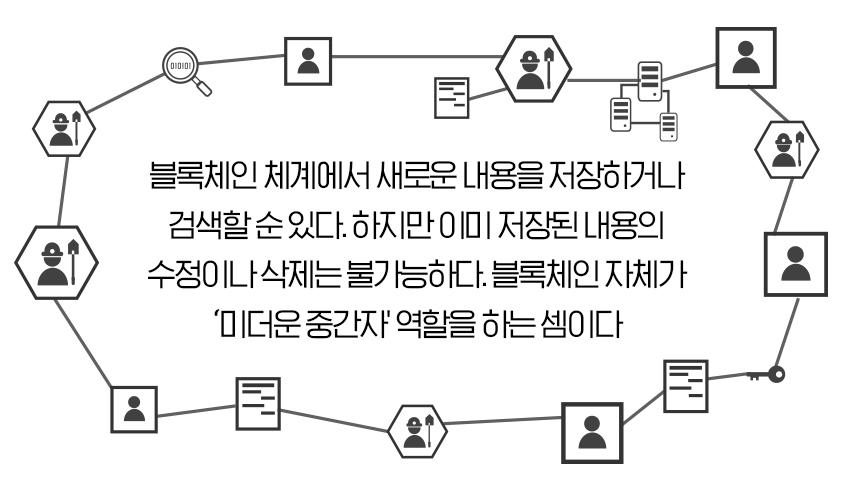 블록체인 체계에서 새로운 내용을 저장하거나 검색할 순 있다. 하지만 이미 저장된 내용의 수정이나 삭제는 불가능하다. 블록체인 자체가 미더운 중간자 역할을 하는 셈이다