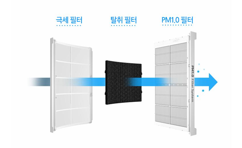 무풍에어컨에서 사용하는 세가지 필터 - 극세 필터 / 탈취 필터 - PM1.0 필터