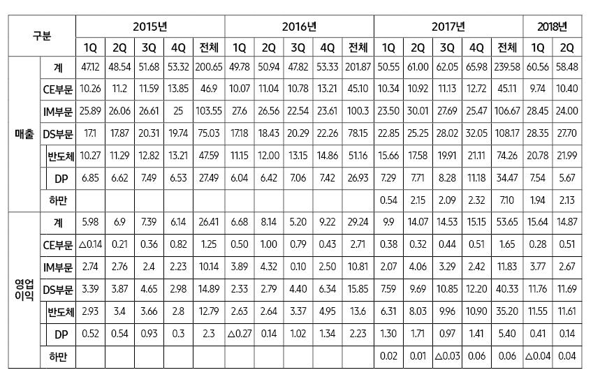 삼성전자 2015∼2018.1분기 분기별 실적 (단위 : 조원)