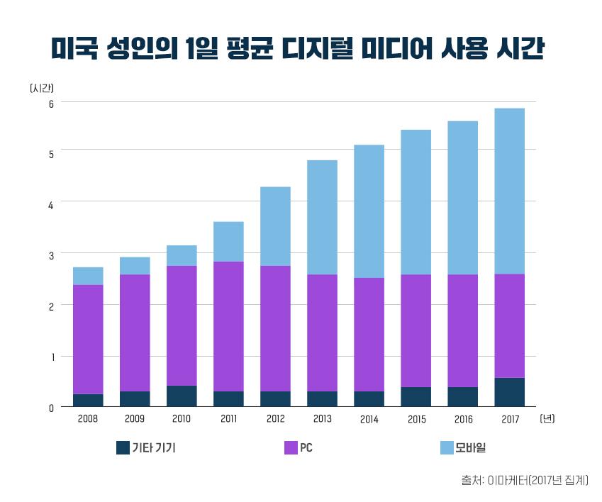 미국 성인의 1일 평균 디지털 미디어 사용 시간