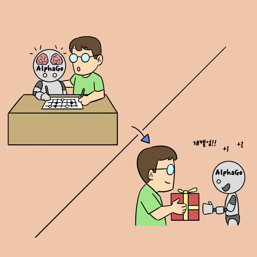 알파고 개발자가 프로기사 못지 않은 '알파고-제로'를 만들기 위해 단계별로(점층적으로) 학습시키는 모습