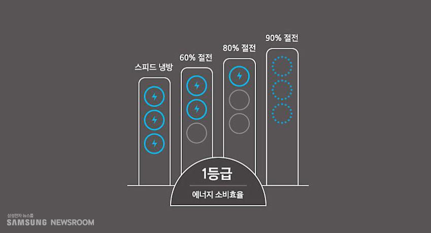 1등급 에너지 소비효율 / 스피드 냉장 / 60% 절전 / 80% 절전 / 90% 절전