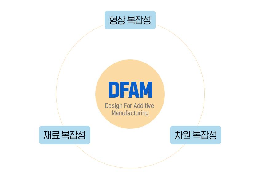 DFAM 공법을 도입하면 제조∙설계 단계에서 형상∙재료∙차원의 복잡성 문제를 해결하는 데 도움을 받을 수 있다
