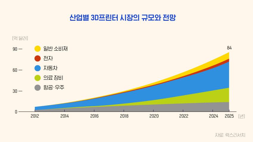 산업별 3D프린터 시장의 규모와 전망