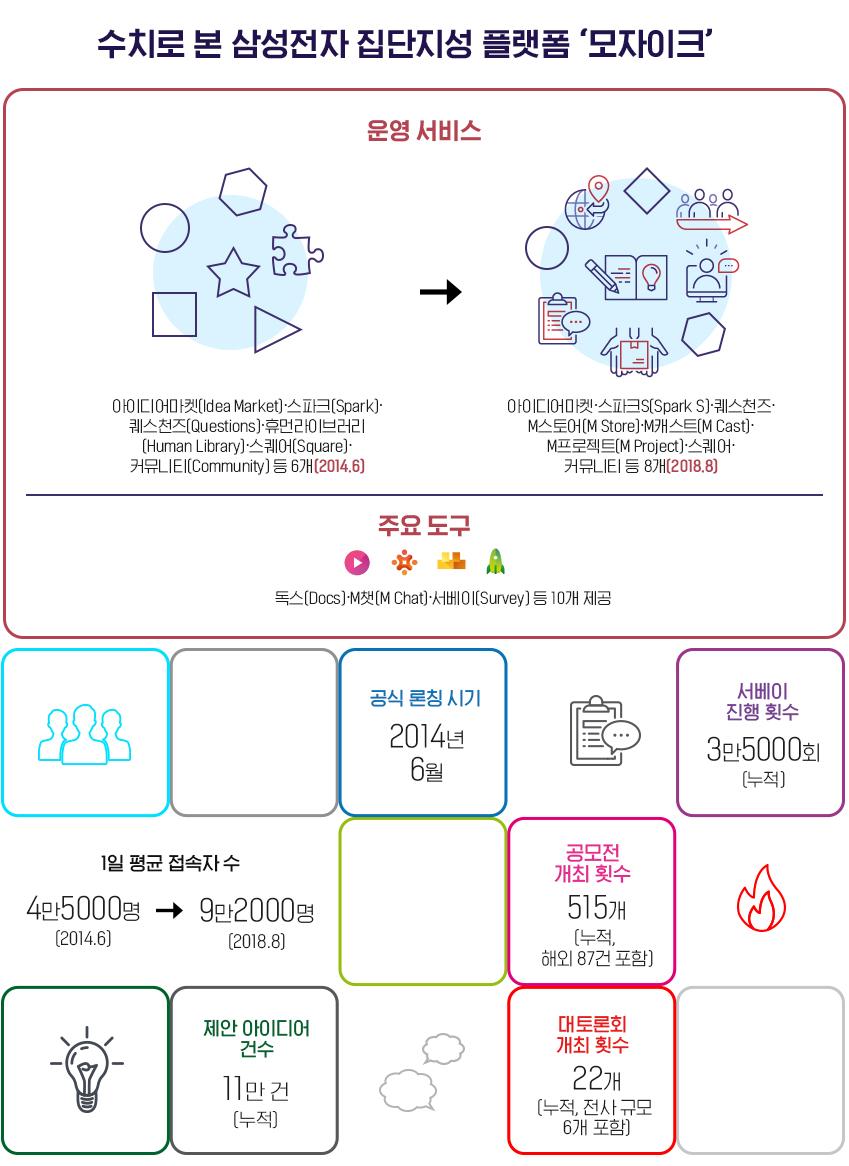 운영 서비스 아이디어마켓(Idea Market)∙스파크(Spark)∙퀘스천즈(Questions)∙휴먼라이브러리(Human Library)∙스퀘어(Square)∙커뮤니티(Community) 등 6개(2014.6) → 아이디어마켓∙스파크S(Spark S)∙퀘스천즈∙M스토어(M Store)∙M캐스트(M Cast)∙M프로젝트(M Project)∙스퀘어∙커뮤니티 등 8개(2018.8) 주요 도구: 독스(Docs)∙M챗(M Chat)∙서베이(Survey) 등 10개 제공 - 공식 론칭 시기: 2014년 6월 1일 평균 접속자 수: 4만5000명(2014.6)→ 9만2000명(2018.8) - 제안 아이디어 건수: 11만 건(누적) 서베이 진행 횟수: 3만5000회(누적) - 대토론회 개최 횟수: 22개(누적, 전사 규모 6개 포함) - 공모전 개최 횟수: 515건(누적, 해외 87건 포함)