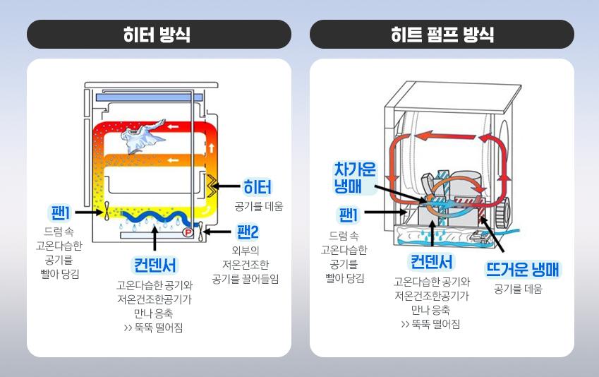 히터방식 / 히트펌프방식 비교 인포그래픽
