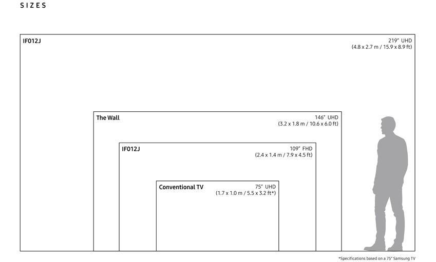 삼성전자 IF 시리즈 크기 비교표