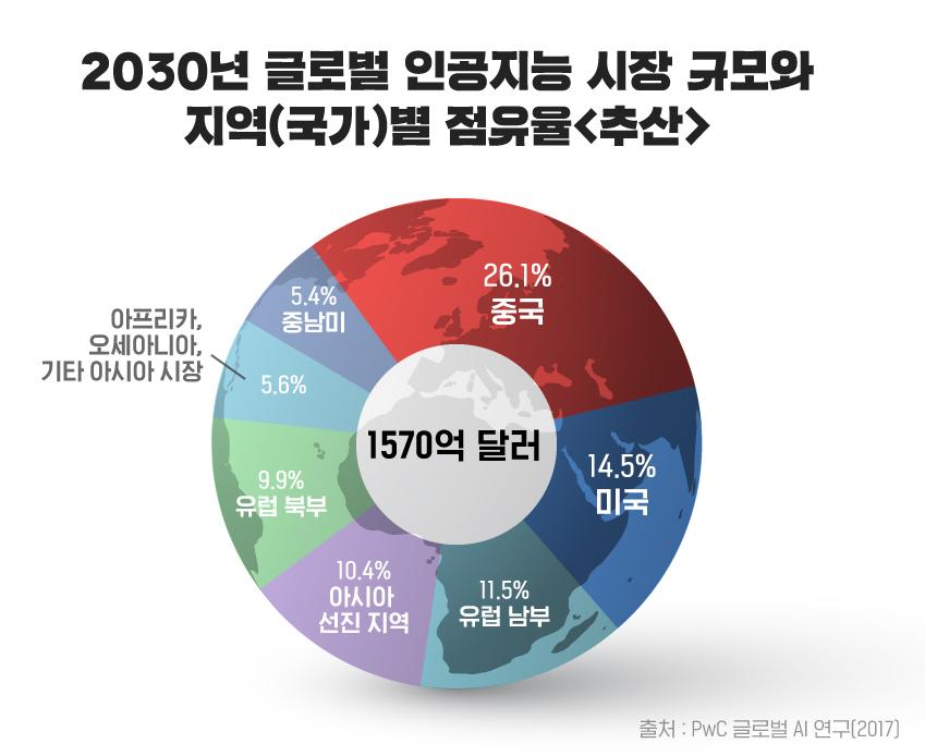 2030년 글로벌 인공지능 시장 규모와 지역(국가)별 점유율 / 1570억 달러 / 26.1% 중국 / 14.5 미국 / 11.5% 유럽 남부 / 10.4% 아시아 선진 지역 / 9.9%유럽 북부 / 5.6% 아프리카, 오세아니아, 기타 아시아 시장 / 5.4% 중남미 / 출처: PwC 글로벌 AI 연구(2017)