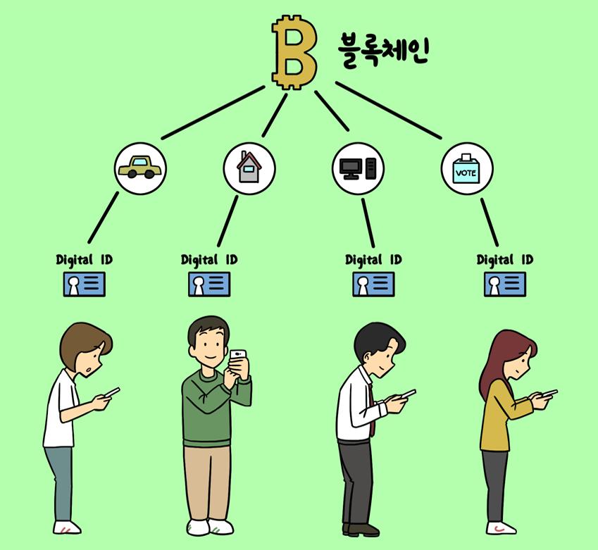 블록체인과 디지털 아이디를 통해 공유 경제의 활성화