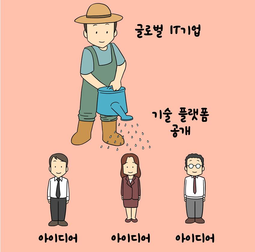 글로벌 it 기업 / 기술 플랫폼 공개 /